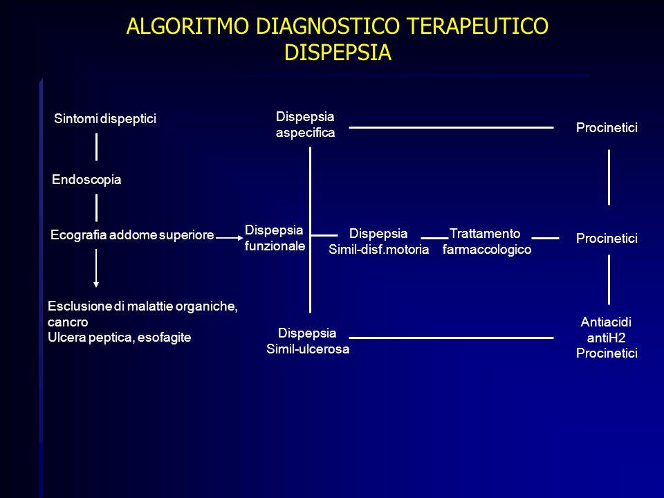 ALGORITMO DIAGNOSTICO TERAPEUTICO DISPEPSIA Sintomi dispeptici Endoscopia Ecografia addome superiore Esclusione di malattie organiche, cancro Ulcera p