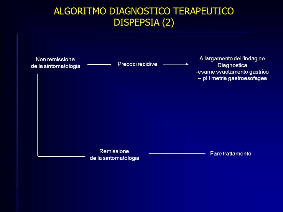 ALGORITMO DIAGNOSTICO TERAPEUTICO DISPEPSIA (2) Non remissione della sintomatologia Precoci recidive Allargamento dellindagine Diagnostica -esame svuo
