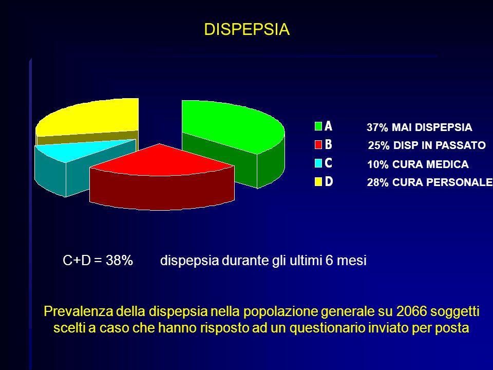 37% MAI DISPEPSIA 10% CURA MEDICA 28% CURA PERSONALE 25% DISP IN PASSATO C+D = 38%dispepsia durante gli ultimi 6 mesi Prevalenza della dispepsia nella
