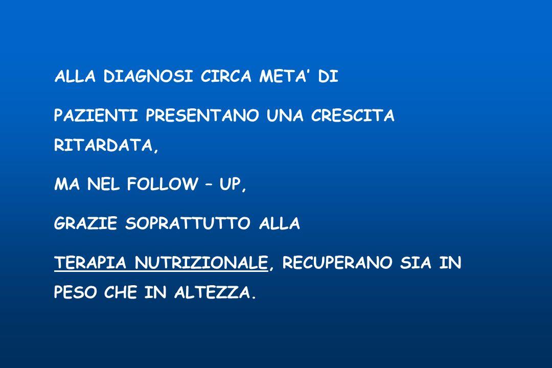 TERAPIE ATTUATE - TERAPIA NUTRIZIONALE - AMINOSALICILATI - CORTICOSTEROIDI PREDNISONE, BUDESONIDE - IMMUNOMODULATORI AZATIOPRINA, METOTREXATE, CICLOSPORINA, 6 – MERCAPTOPURINA - TERAPIA BIOLOGICA ANTI TNF - ANTIBIOTICI METRONIDAZOLO, CIPROFLOXACINA