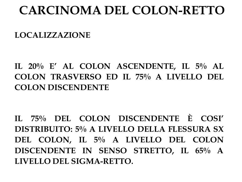 CARCINOMA DEL COLON-RETTO LOCALIZZAZIONE IL 20% E AL COLON ASCENDENTE, IL 5% AL COLON TRASVERSO ED IL 75% A LIVELLO DEL COLON DISCENDENTE IL 75% DEL C