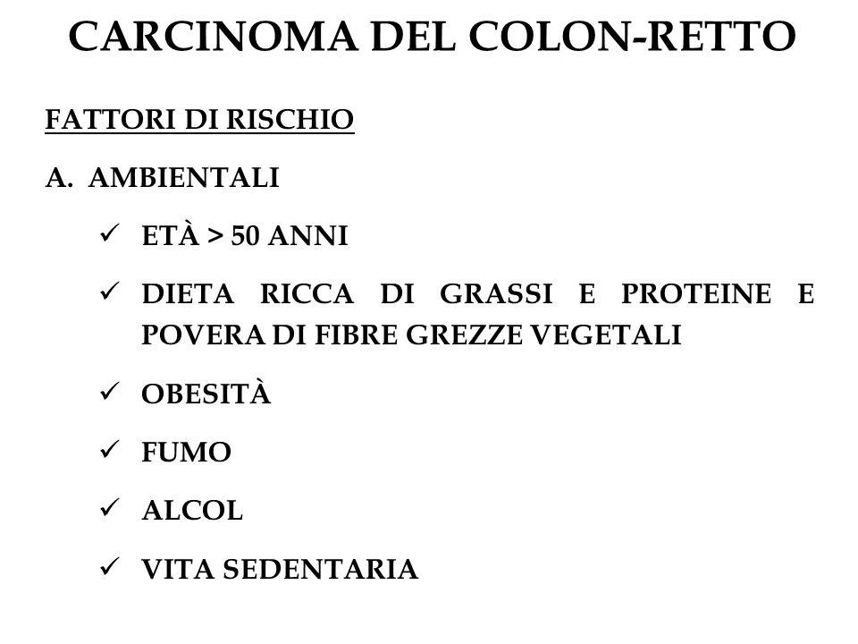 CARCINOMA DEL COLON-RETTO FATTORI DI RISCHIO A.AMBIENTALI ETÀ > 50 ANNI DIETA RICCA DI GRASSI E PROTEINE E POVERA DI FIBRE GREZZE VEGETALI OBESITÀ FUM