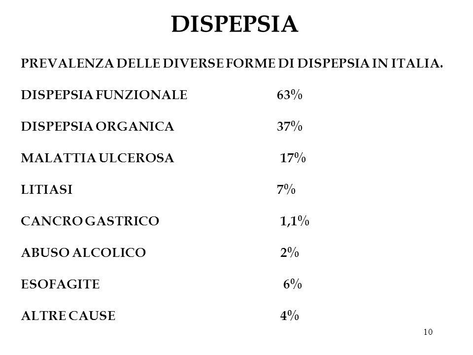 10 DISPEPSIA PREVALENZA DELLE DIVERSE FORME DI DISPEPSIA IN ITALIA. DISPEPSIA FUNZIONALE 63% DISPEPSIA ORGANICA37% MALATTIA ULCEROSA 17% LITIASI 7% CA