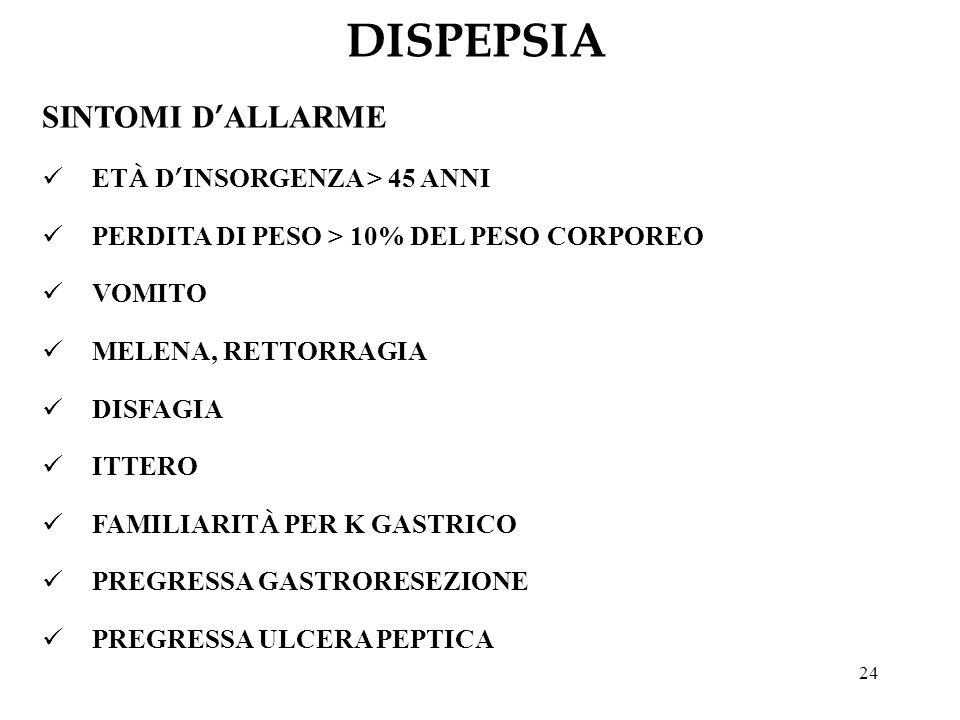 24 DISPEPSIA SINTOMI D ALLARME ET À D INSORGENZA > 45 ANNI PERDITA DI PESO > 10% DEL PESO CORPOREO VOMITO MELENA, RETTORRAGIA DISFAGIA ITTERO FAMILIAR