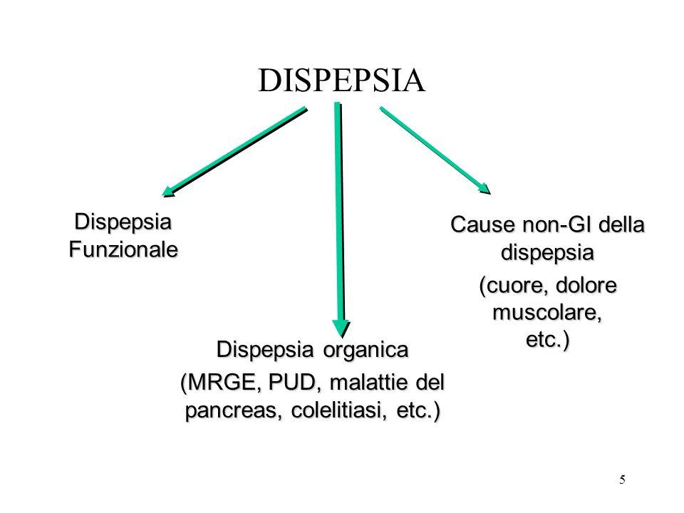 DISPEPSIA 5 DispepsiaFunzionale Cause non-GI della dispepsia (cuore, dolore muscolare, etc.) Dispepsia organica (MRGE, PUD, malattie del pancreas, col