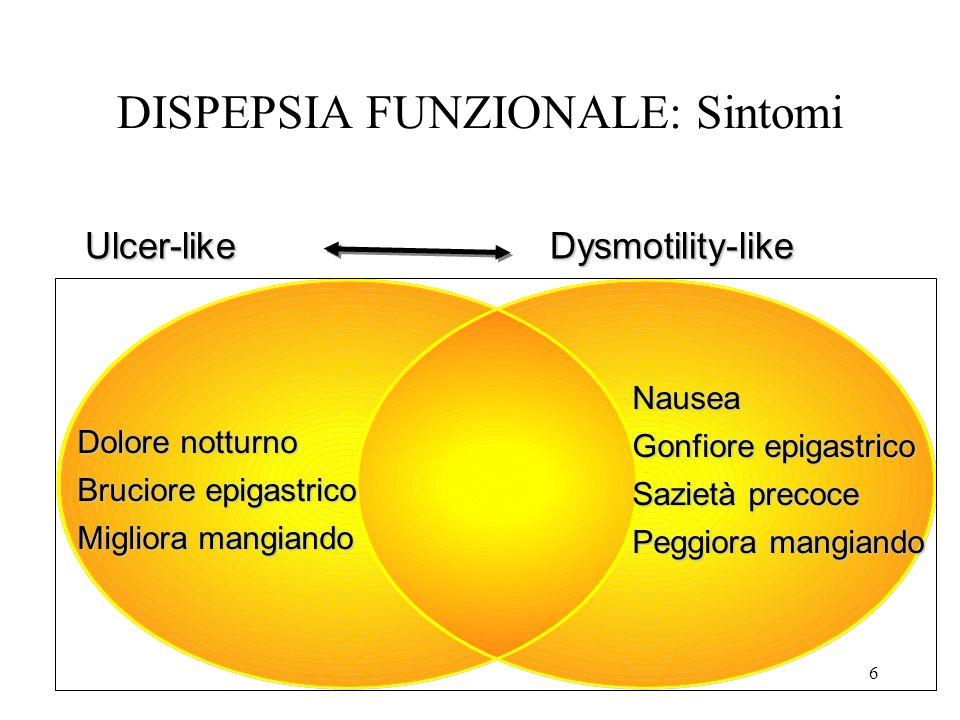 DISPEPSIA FUNZIONALE: Sintomi 6 Dysmotility-likeUlcer-like Dolore notturno Bruciore epigastrico Migliora mangiando Nausea Gonfiore epigastrico Sazietà