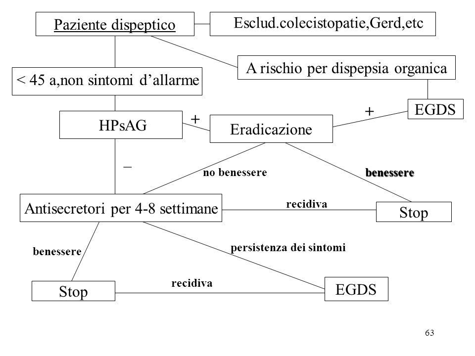 63 A rischio per dispepsia organica Paziente dispeptico EGDS Esclud.colecistopatie,Gerd,etc < 45 a,non sintomi dallarme HPsAG Eradicazione Stop + + be