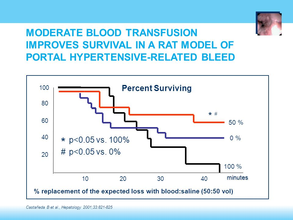 # p<0.05 vs. 0% 40302010 80 60 40 20 Percent Surviving * minutes 100 100 % 50 % 0 % * p<0.05 vs. 100% # % replacement of the expected loss with blood: