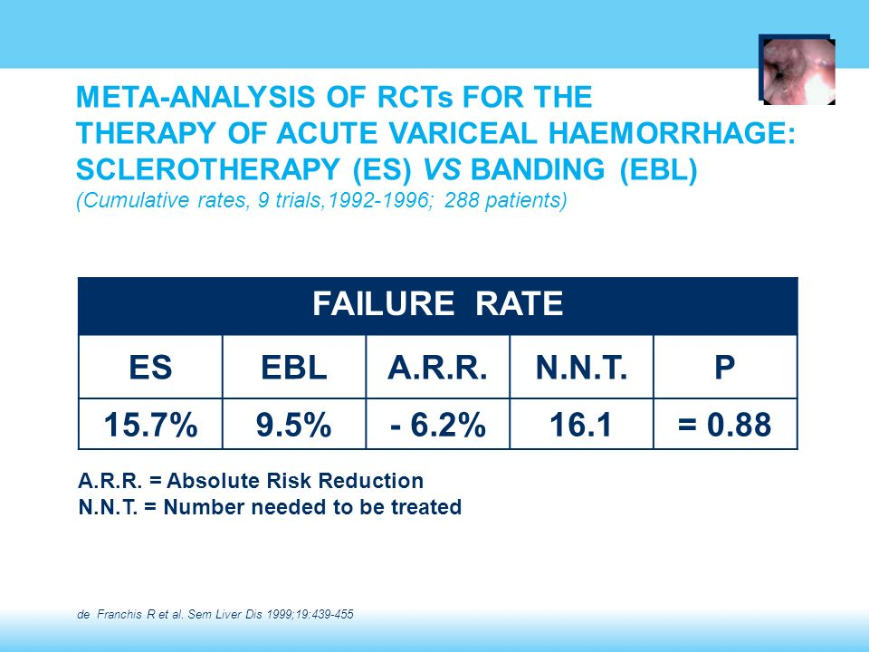 META-ANALYSIS OF RCTs FOR THE THERAPY OF ACUTE VARICEAL HAEMORRHAGE: SCLEROTHERAPY (ES) VS BANDING (EBL) (Cumulative rates, 9 trials,1992-1996; 288 pa
