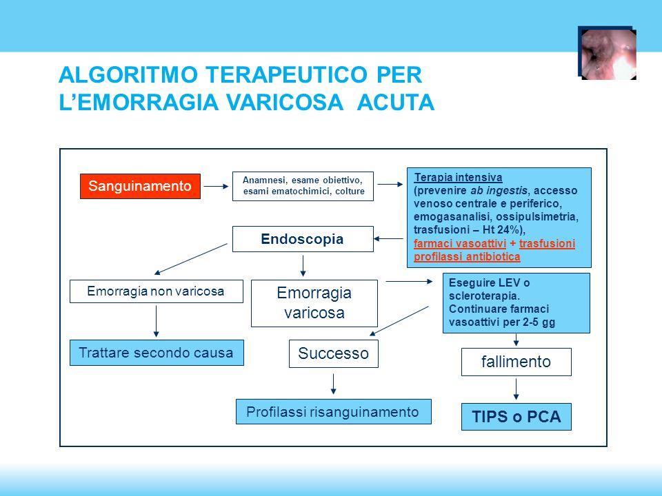 Sanguinamento Anamnesi, esame obiettivo, esami ematochimici, colture Terapia intensiva (prevenire ab ingestis, accesso venoso centrale e periferico, emogasanalisi, ossipulsimetria, trasfusioni – Ht 24%), farmaci vasoattivi + trasfusioni profilassi antibiotica Endoscopia Emorragia non varicosa Emorragia varicosa Eseguire LEV o scleroterapia.