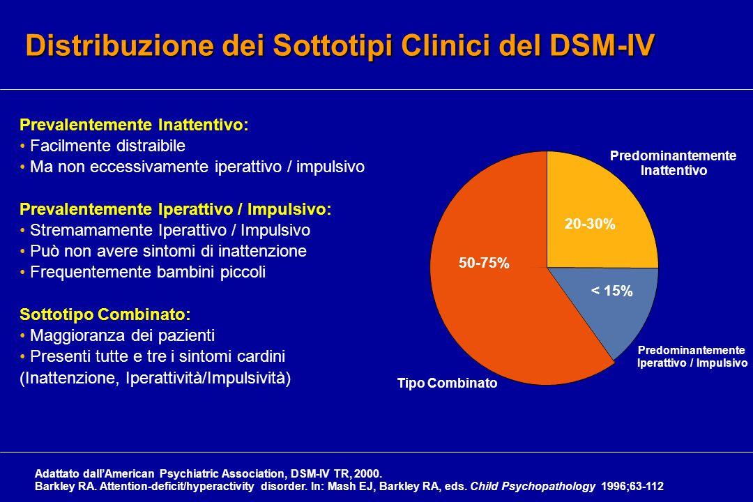 Distribuzione dei Sottotipi Clinici del DSM-IV 50-75% 20-30% < 15% Tipo Combinato Predominantemente Iperattivo / Impulsivo Predominantemente Inattenti