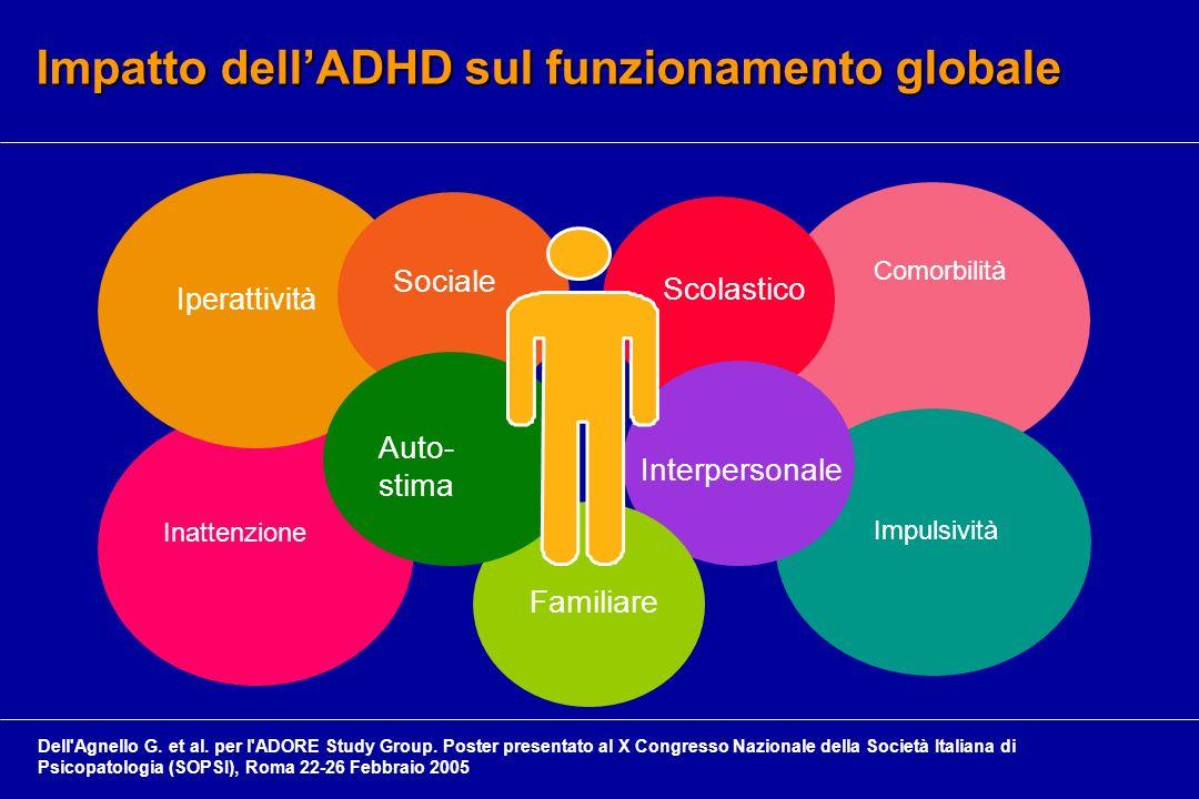 Impatto dellADHD sul funzionamento globale Inattenzione Iperattività Comorbilità Impulsività Scolastico Interpersonale Familiare Sociale Auto- stima D