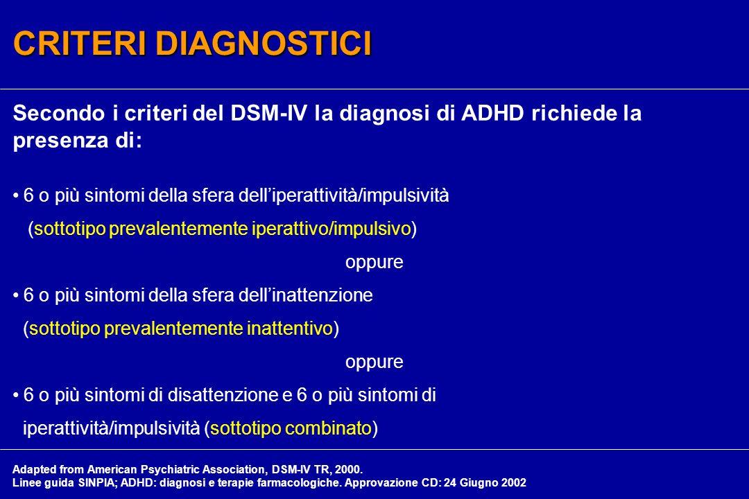 Secondo i criteri del DSM-IV la diagnosi di ADHD richiede la presenza di: 6 o più sintomi della sfera delliperattività/impulsività (sottotipo prevalen