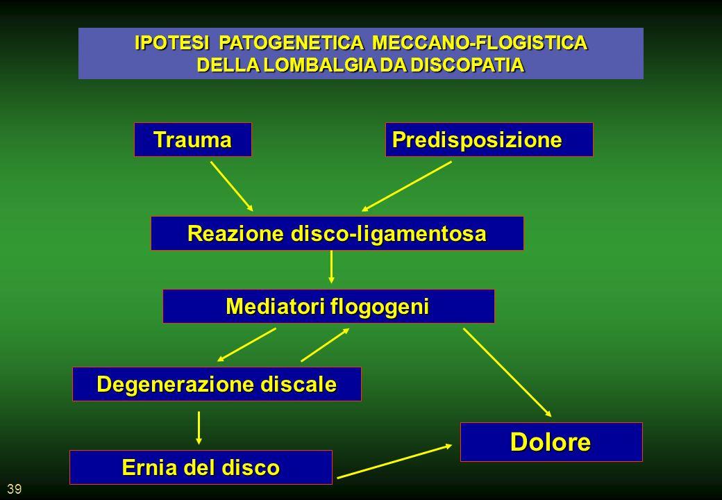 39 IPOTESI PATOGENETICA MECCANO-FLOGISTICA DELLA LOMBALGIA DA DISCOPATIA TraumaPredisposizione Reazione disco-ligamentosa Mediatori flogogeni Degenerazione discale Ernia del disco Dolore