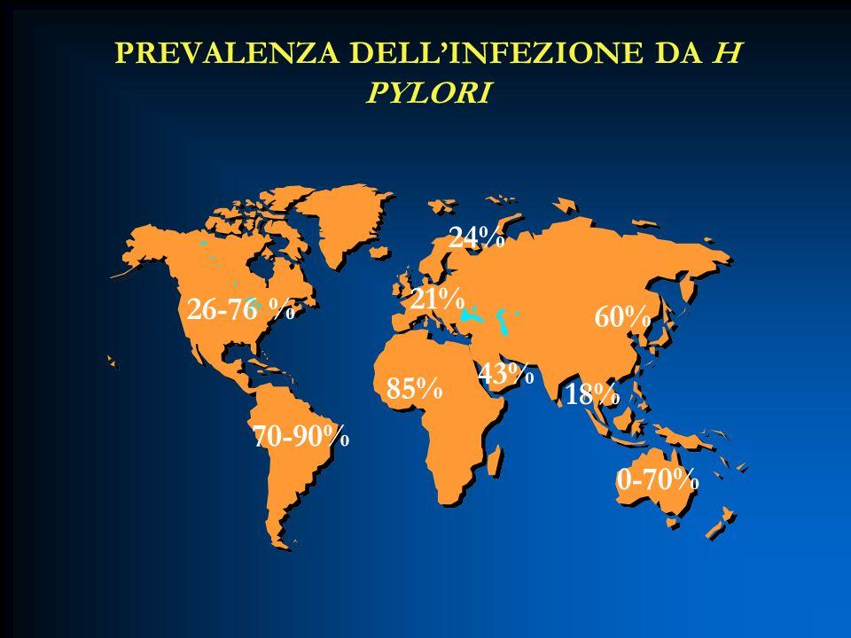 PREVALENZA DELLINFEZIONE DA H PYLORI 26-76 % 70-90% 85% 21% 24% 43% 60% 18% 0-70%