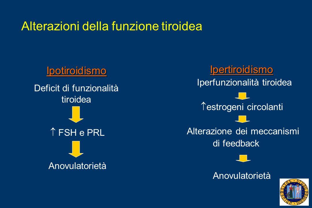 Alterazioni della funzione tiroidea Ipotiroidismo Deficit di funzionalità tiroidea FSH e PRL Anovulatorietà Ipertiroidismo Iperfunzionalità tiroidea estrogeni circolanti Alterazione dei meccanismi di feedback Anovulatorietà
