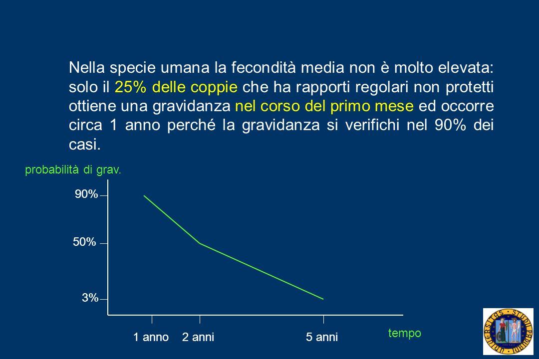 Nella specie umana la fecondità media non è molto elevata: solo il 25% delle coppie che ha rapporti regolari non protetti ottiene una gravidanza nel c