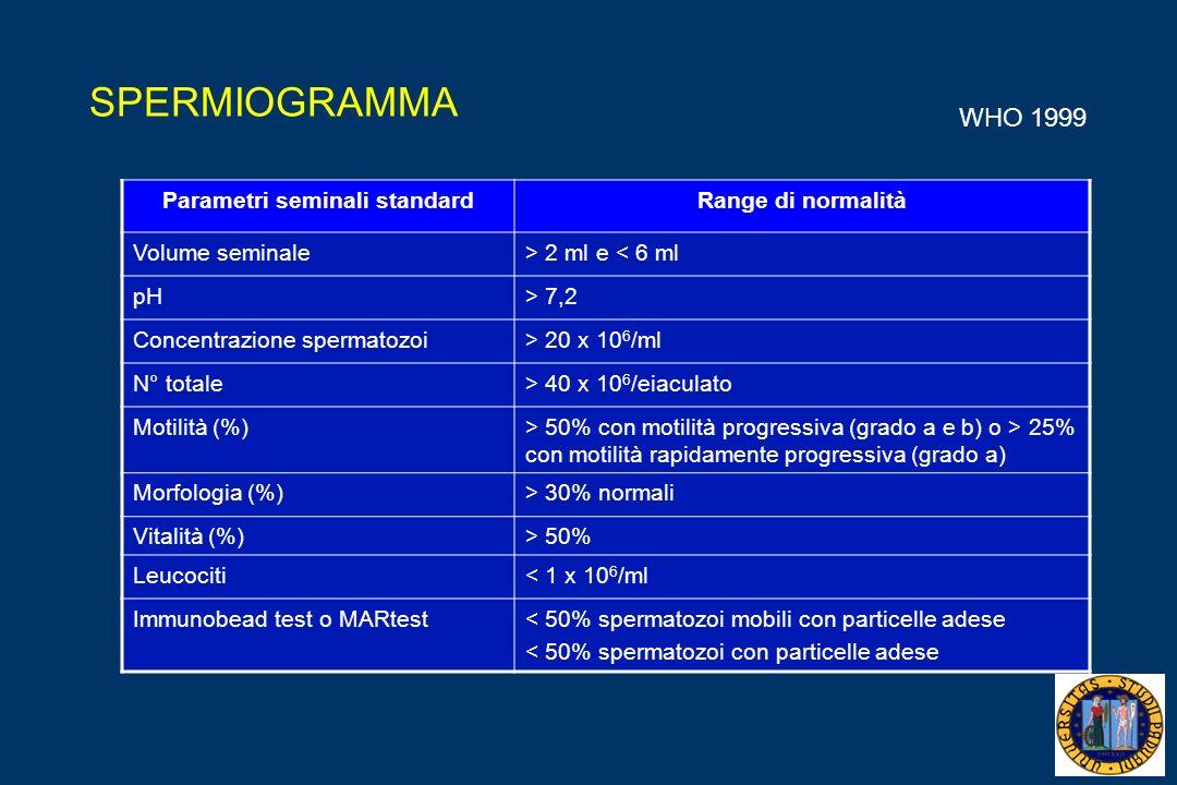 SPERMIOGRAMMA Parametri seminali standardRange di normalità Volume seminale> 2 ml e < 6 ml pH> 7,2 Concentrazione spermatozoi> 20 x 10 6 /ml N° totale> 40 x 10 6 /eiaculato Motilità (%)> 50% con motilità progressiva (grado a e b) o > 25% con motilità rapidamente progressiva (grado a) Morfologia (%)> 30% normali Vitalità (%)> 50% Leucociti< 1 x 10 6 /ml Immunobead test o MARtest< 50% spermatozoi mobili con particelle adese < 50% spermatozoi con particelle adese WHO 1999