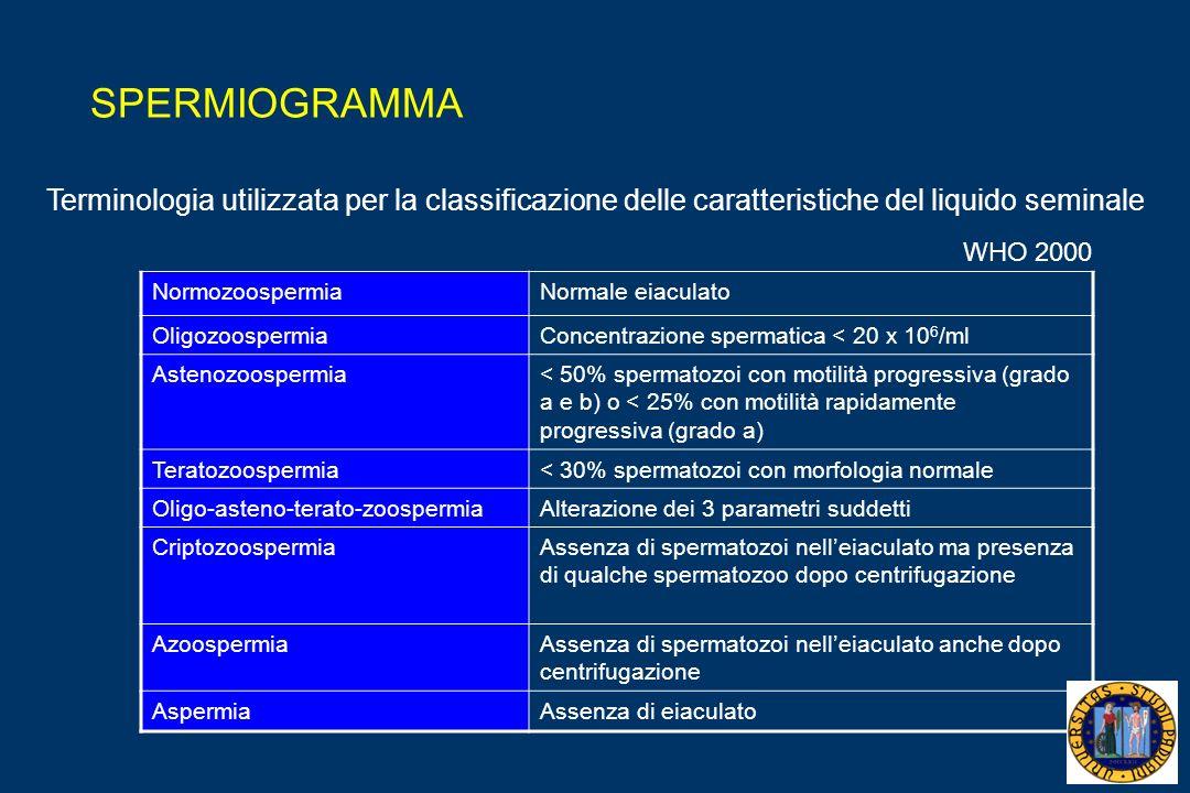 WHO 2000 Terminologia utilizzata per la classificazione delle caratteristiche del liquido seminale NormozoospermiaNormale eiaculato OligozoospermiaConcentrazione spermatica < 20 x 10 6 /ml Astenozoospermia< 50% spermatozoi con motilità progressiva (grado a e b) o < 25% con motilità rapidamente progressiva (grado a) Teratozoospermia< 30% spermatozoi con morfologia normale Oligo-asteno-terato-zoospermiaAlterazione dei 3 parametri suddetti CriptozoospermiaAssenza di spermatozoi nelleiaculato ma presenza di qualche spermatozoo dopo centrifugazione AzoospermiaAssenza di spermatozoi nelleiaculato anche dopo centrifugazione AspermiaAssenza di eiaculato SPERMIOGRAMMA