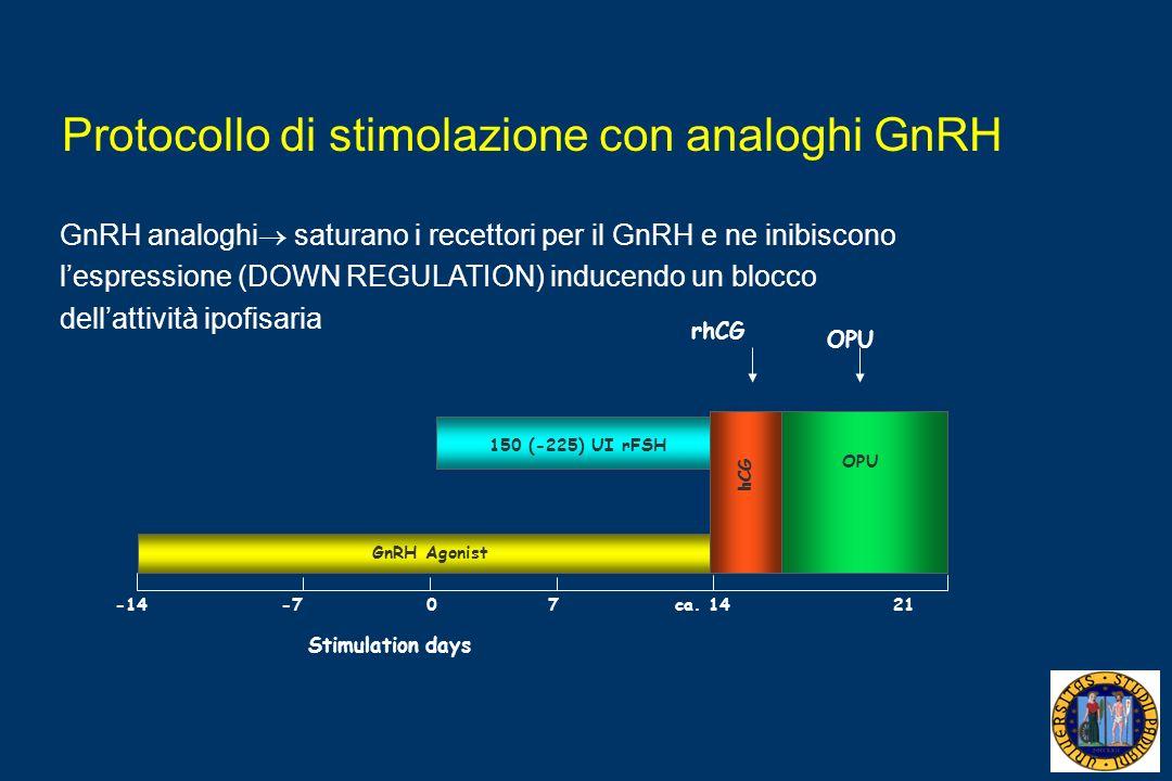 Protocollo di stimolazione con analoghi GnRH rhCG OPU 150 (-225) UI rFSH GnRH Agonist -140ca. 1421-77 Stimulation days OPU hCG GnRH analoghi saturano