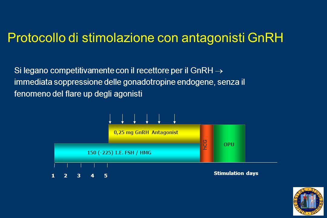 0,25 mg GnRH Antagonist 150 (-225) I.E. FSH / HMG 1 Stimulation days 2345 OPU hCG Si legano competitivamente con il recettore per il GnRH immediata so