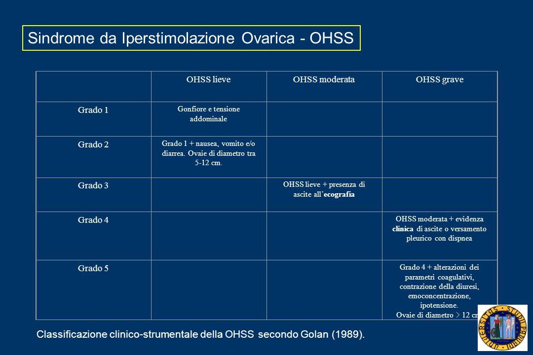 OHSS lieveOHSS moderataOHSS grave Grado 1 Gonfiore e tensione addominale Grado 2 Grado 1 + nausea, vomito e/o diarrea. Ovaie di diametro tra 5-12 cm.