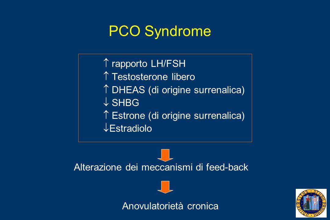 PCO Syndrome rapporto LH/FSH Testosterone libero DHEAS (di origine surrenalica) SHBG Estrone (di origine surrenalica) Estradiolo Alterazione dei meccanismi di feed-back Anovulatorietà cronica