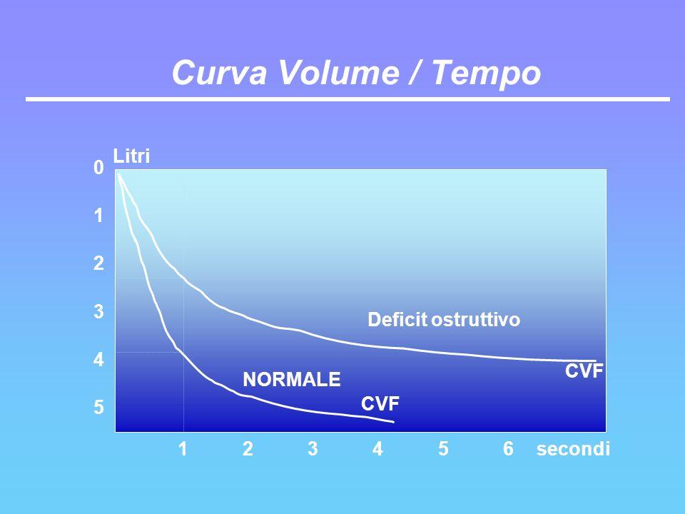 Curva Volume / Tempo 5 0 1 2 3 4 123456 CVF Deficit ostruttivo NORMALE secondi Litri