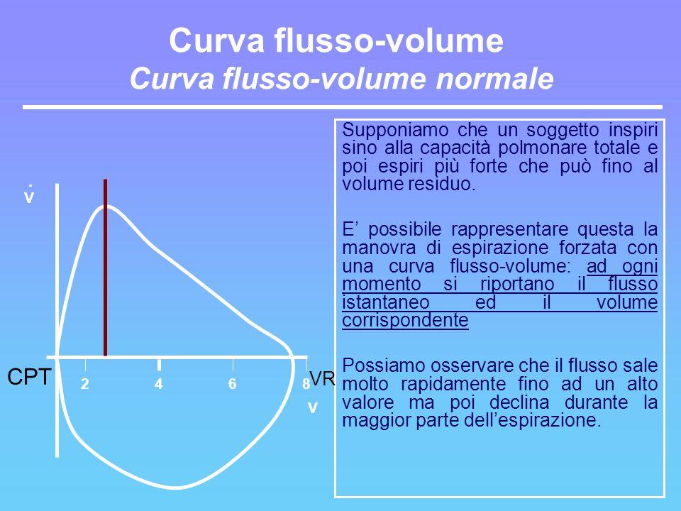 Curva flusso-volume Curva flusso-volume normale Supponiamo che un soggetto inspiri sino alla capacità polmonare totale e poi espiri più forte che può