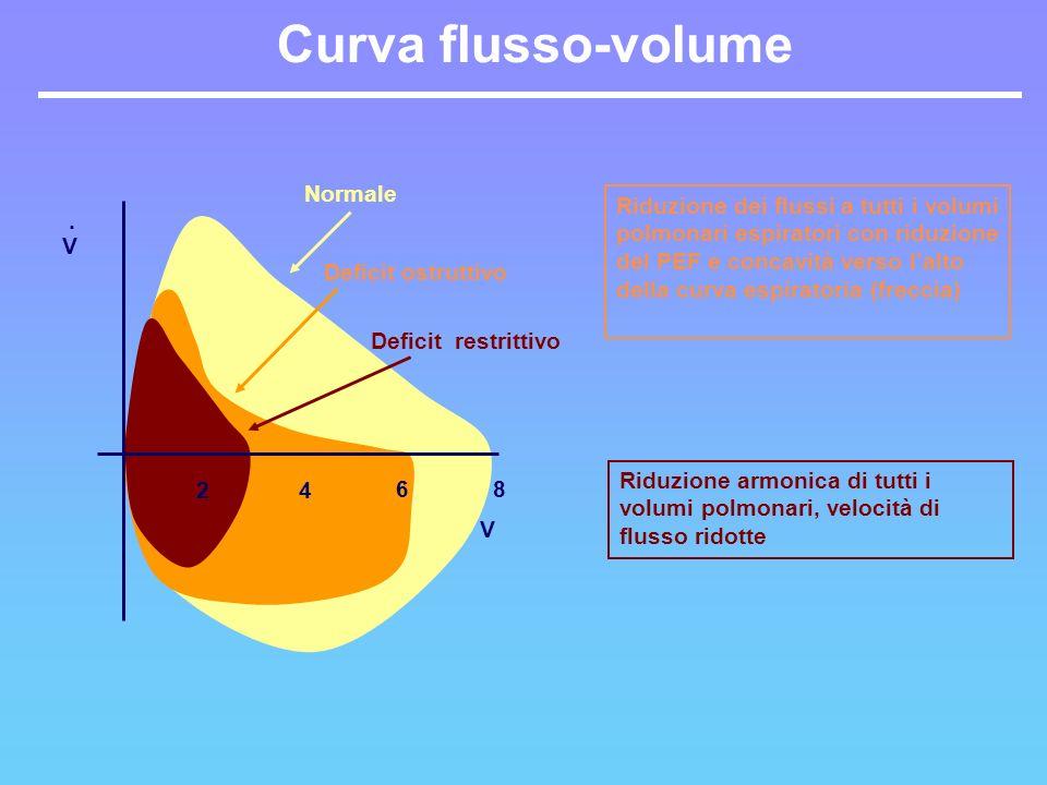 Curva flusso-volume V 24 6 Deficit ostruttivo Normale Riduzione armonica di tutti i volumi polmonari, velocità di flusso ridotte. V 8 Deficit restritt