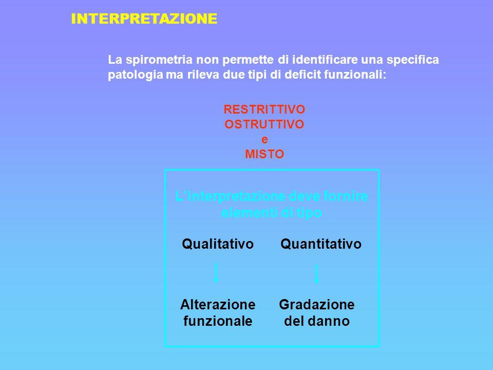 INTERPRETAZIONE La spirometria non permette di identificare una specifica patologia ma rileva due tipi di deficit funzionali: RESTRITTIVO OSTRUTTIVO e