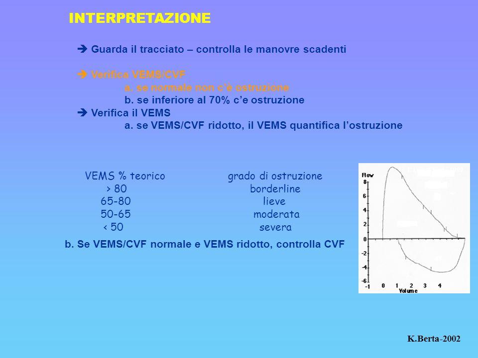Guarda il tracciato – controlla le manovre scadenti Verifica VEMS/CVF a. se normale non cè ostruzione b. se inferiore al 70% ce ostruzione Verifica il