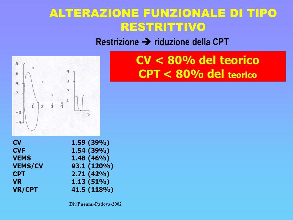 ALTERAZIONE FUNZIONALE DI TIPO RESTRITTIVO Restrizione riduzione della CPT CV < 80% del teorico CPT < 80% del teorico CV1.59 (39%) CVF1.54 (39%) VEMS1
