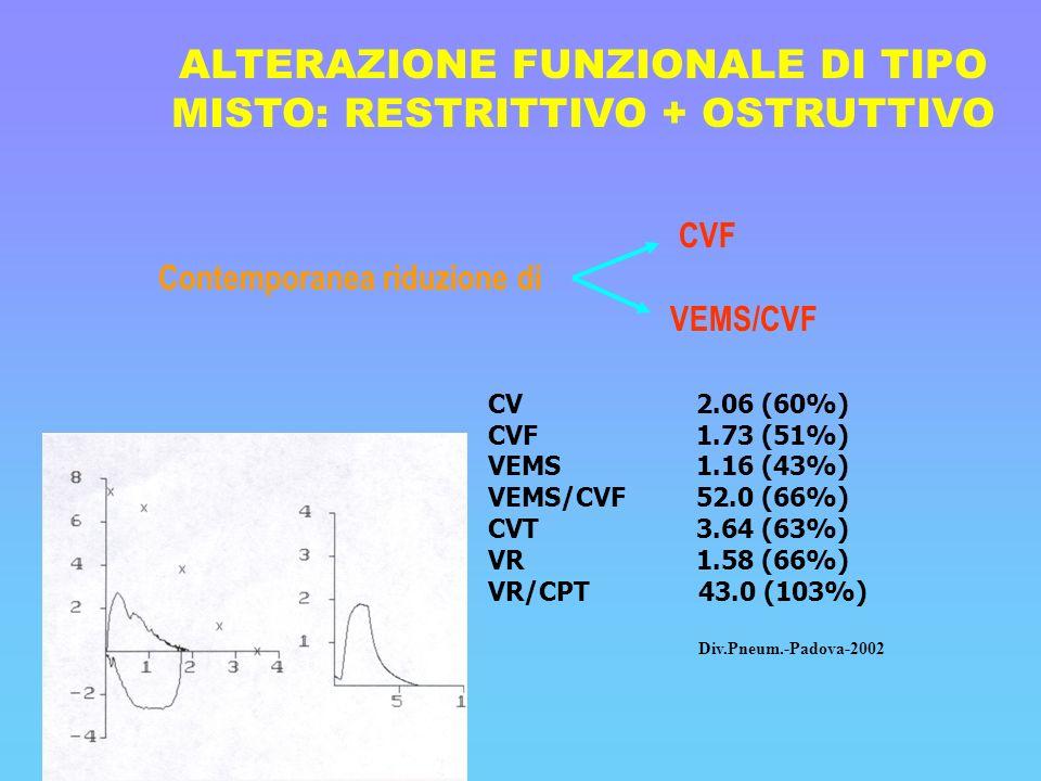 ALTERAZIONE FUNZIONALE DI TIPO MISTO: RESTRITTIVO + OSTRUTTIVO CVF Contemporanea riduzione di VEMS/CVF CV2.06 (60%) CVF1.73 (51%) VEMS1.16 (43%) VEMS/