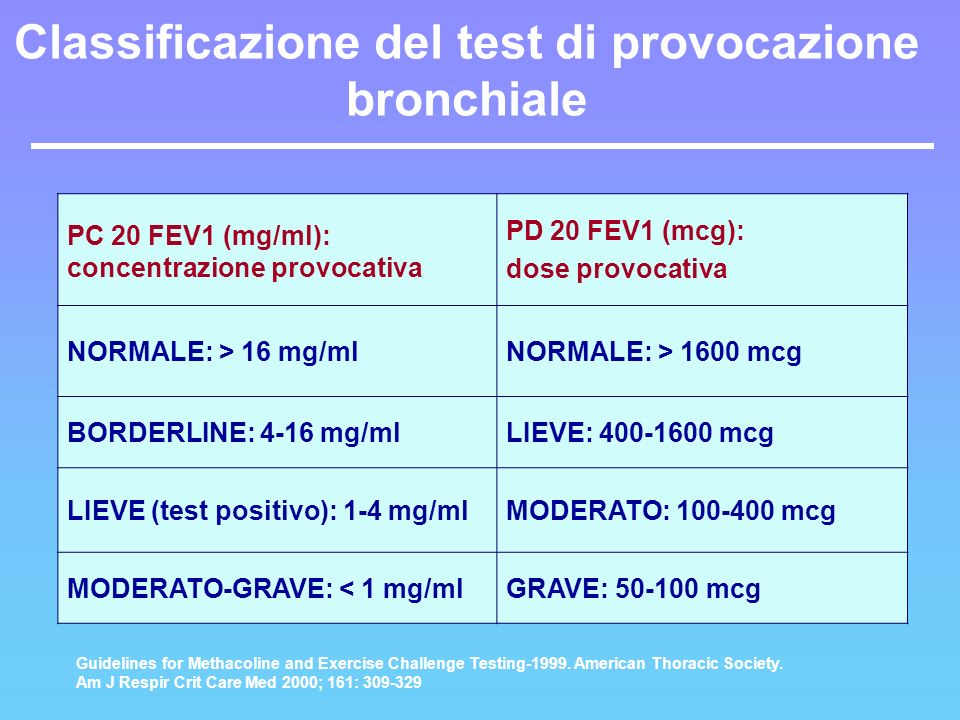 PC 20 FEV1 (mg/ml): concentrazione provocativa PD 20 FEV1 (mcg): dose provocativa NORMALE: > 16 mg/mlNORMALE: > 1600 mcg BORDERLINE: 4-16 mg/mlLIEVE: