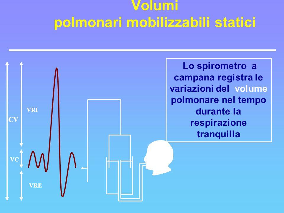 CV VRI VRE VC Lo spirometro a campana registra le variazioni del volume polmonare nel tempo durante la respirazione tranquilla