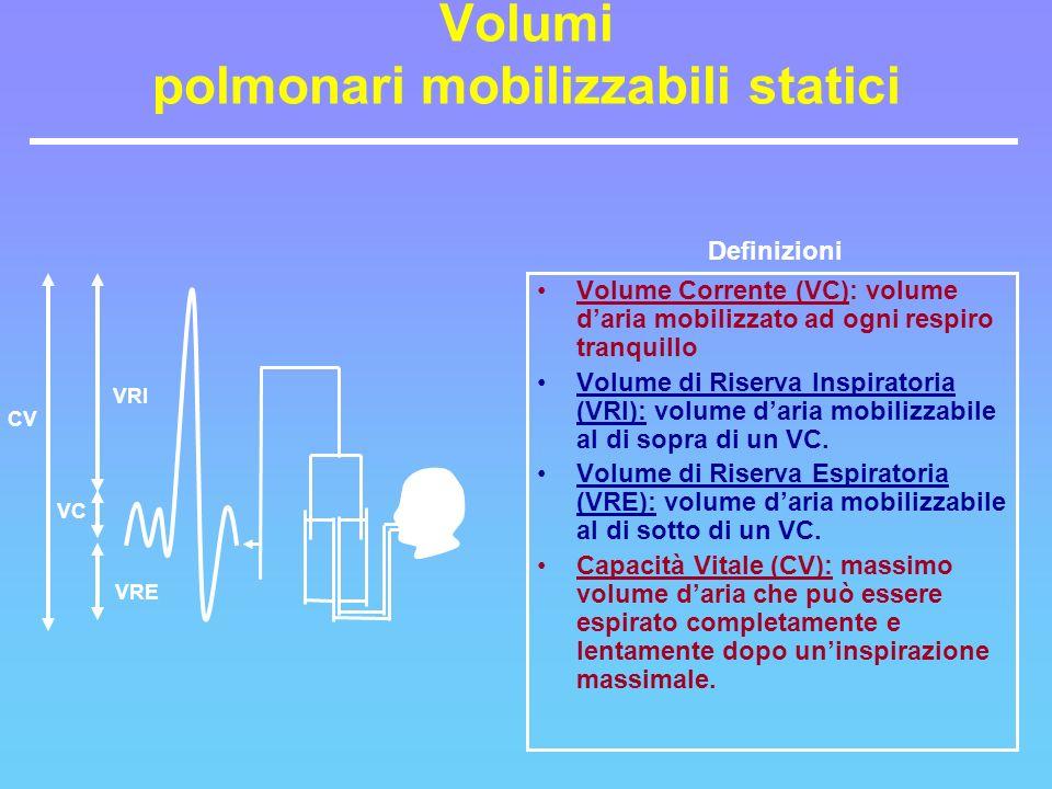 CV VRI VRE VC Definizioni Volumi polmonari mobilizzabili statici Volume Corrente (VC): volume daria mobilizzato ad ogni respiro tranquillo Volume di R