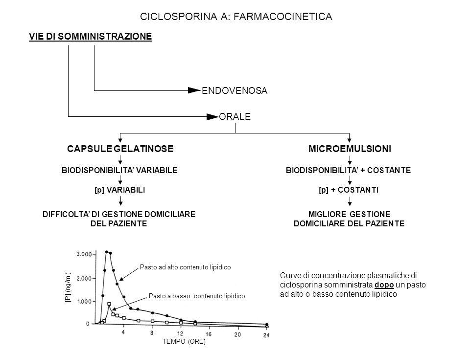 CAPSULE GELATINOSEMICROEMULSIONI BIODISPONIBILITA VARIABILEBIODISPONIBILITA + COSTANTE [p] VARIABILI[p] + COSTANTI DIFFICOLTA DI GESTIONE DOMICILIARE DEL PAZIENTE MIGLIORE GESTIONE DOMICILIARE DEL PAZIENTE ORALE ENDOVENOSA VIE DI SOMMINISTRAZIONE Pasto ad alto contenuto lipidico Pasto a basso contenuto lipidico TEMPO (ORE) [P] (ng/ml) Curve di concentrazione plasmatiche di ciclosporina somministrata dopo un pasto ad alto o basso contenuto lipidico CICLOSPORINA A: FARMACOCINETICA