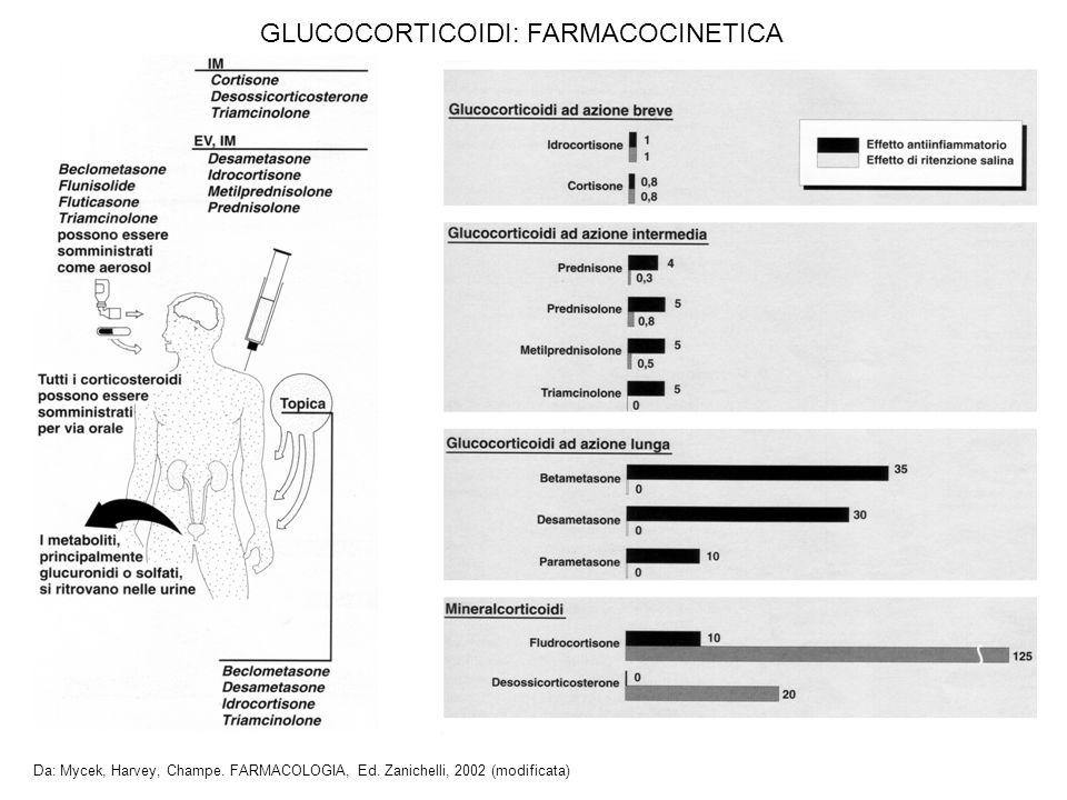 GLUCOCORTICOIDI: FARMACOCINETICA Da: Mycek, Harvey, Champe. FARMACOLOGIA, Ed. Zanichelli, 2002 (modificata)