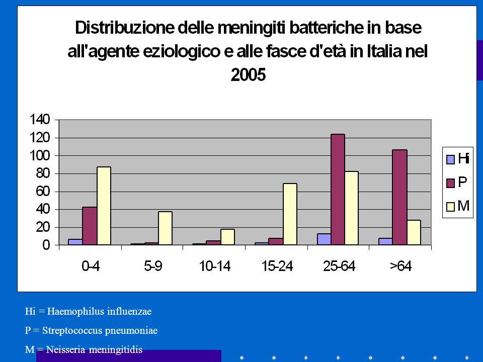Hi = Haemophilus influenzae P = Streptococcus pneumoniae M = Neisseria meningitidis