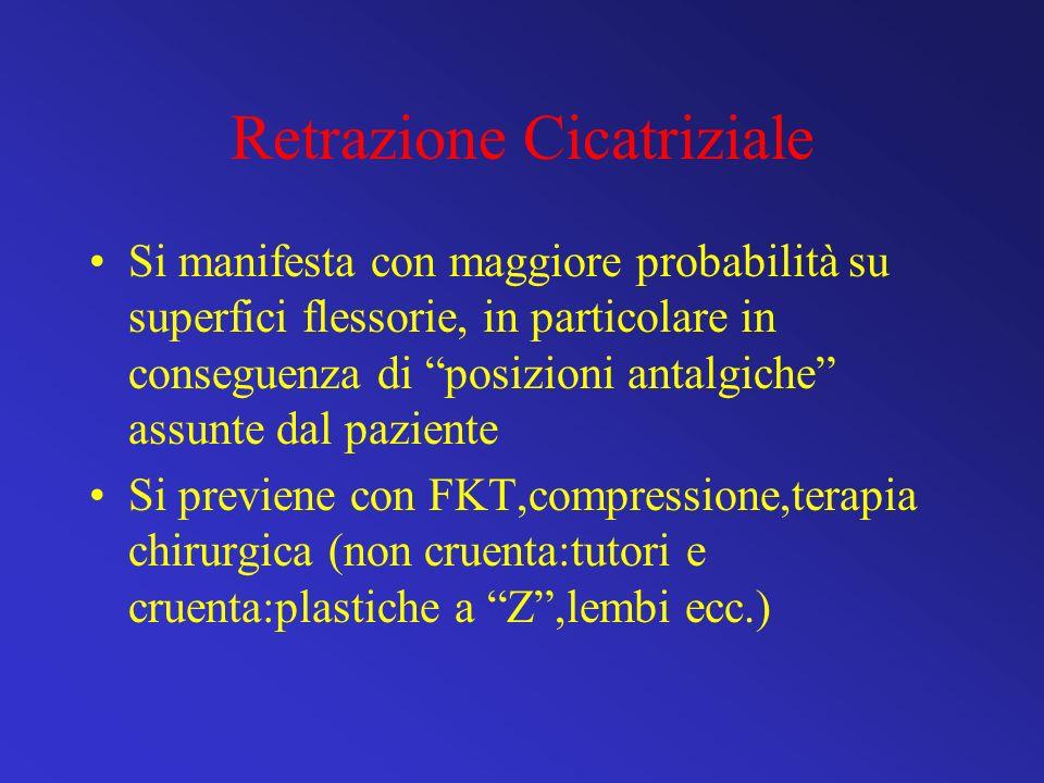 Retrazione Cicatriziale Si manifesta con maggiore probabilità su superfici flessorie, in particolare in conseguenza di posizioni antalgiche assunte da