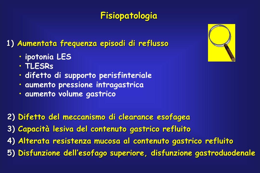Fisiopatologia 1)Aumentata frequenza episodi di reflusso 1) Aumentata frequenza episodi di reflusso ipotonia LES TLESRs difetto di supporto perisfinte
