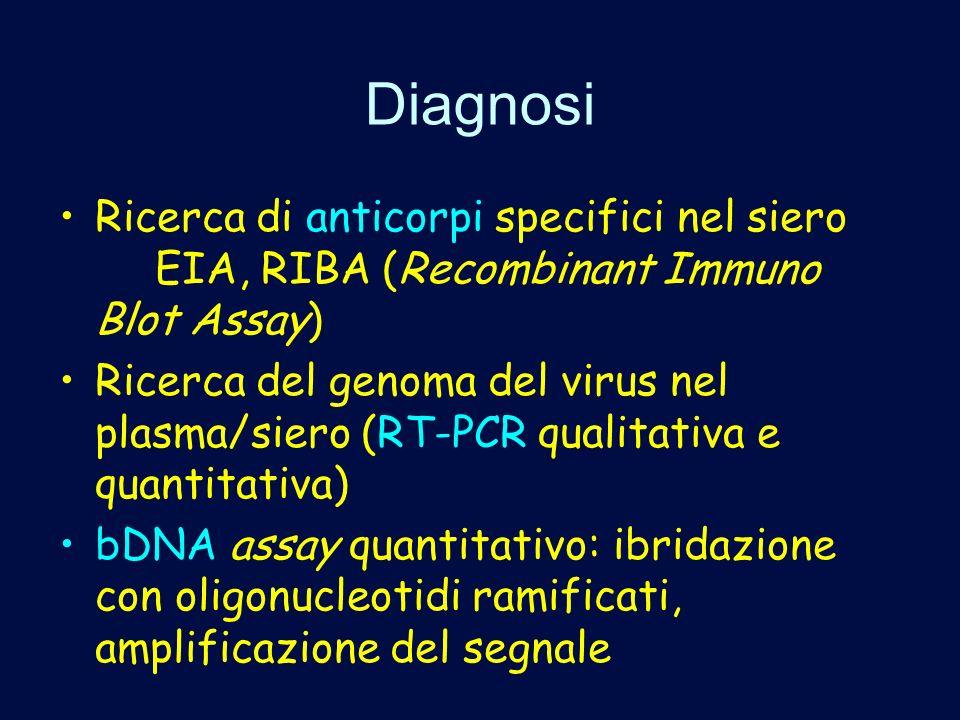Diagnosi Ricerca di anticorpi specifici nel siero EIA, RIBA (Recombinant Immuno Blot Assay) Ricerca del genoma del virus nel plasma/siero (RT-PCR qual