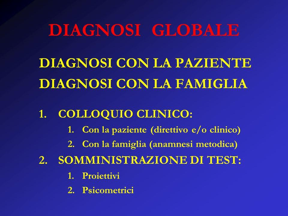 DIAGNOSI GLOBALE DIAGNOSI CON LA PAZIENTE DIAGNOSI CON LA FAMIGLIA 1.COLLOQUIO CLINICO: 1.Con la paziente (direttivo e/o clinico) 2.Con la famiglia (anamnesi metodica) 2.SOMMINISTRAZIONE DI TEST: 1.Proiettivi 2.Psicometrici