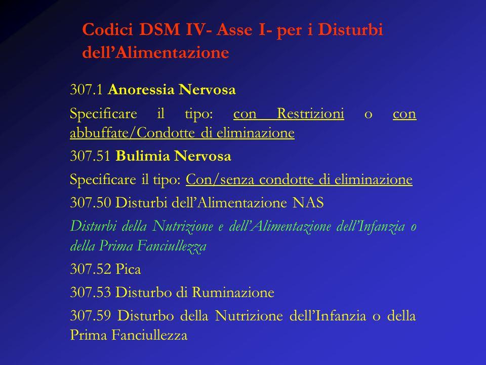 Codici DSM IV- Asse I- per i Disturbi dellAlimentazione 307.1 Anoressia Nervosa Specificare il tipo: con Restrizioni o con abbuffate/Condotte di eliminazione 307.51 Bulimia Nervosa Specificare il tipo: Con/senza condotte di eliminazione 307.50 Disturbi dellAlimentazione NAS Disturbi della Nutrizione e dellAlimentazione dellInfanzia o della Prima Fanciullezza 307.52 Pica 307.53 Disturbo di Ruminazione 307.59 Disturbo della Nutrizione dellInfanzia o della Prima Fanciullezza