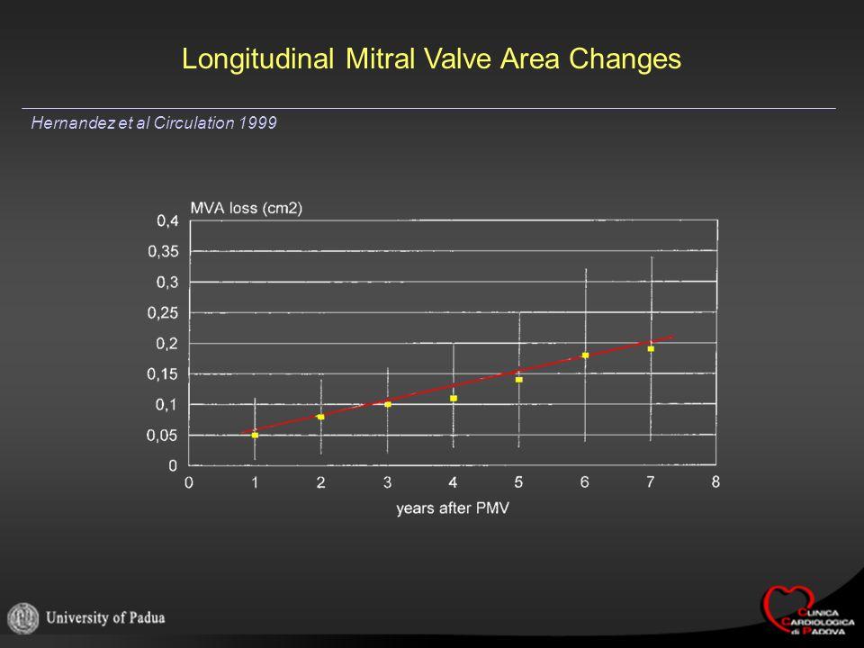 Longitudinal Mitral Valve Area Changes Hernandez et al Circulation 1999
