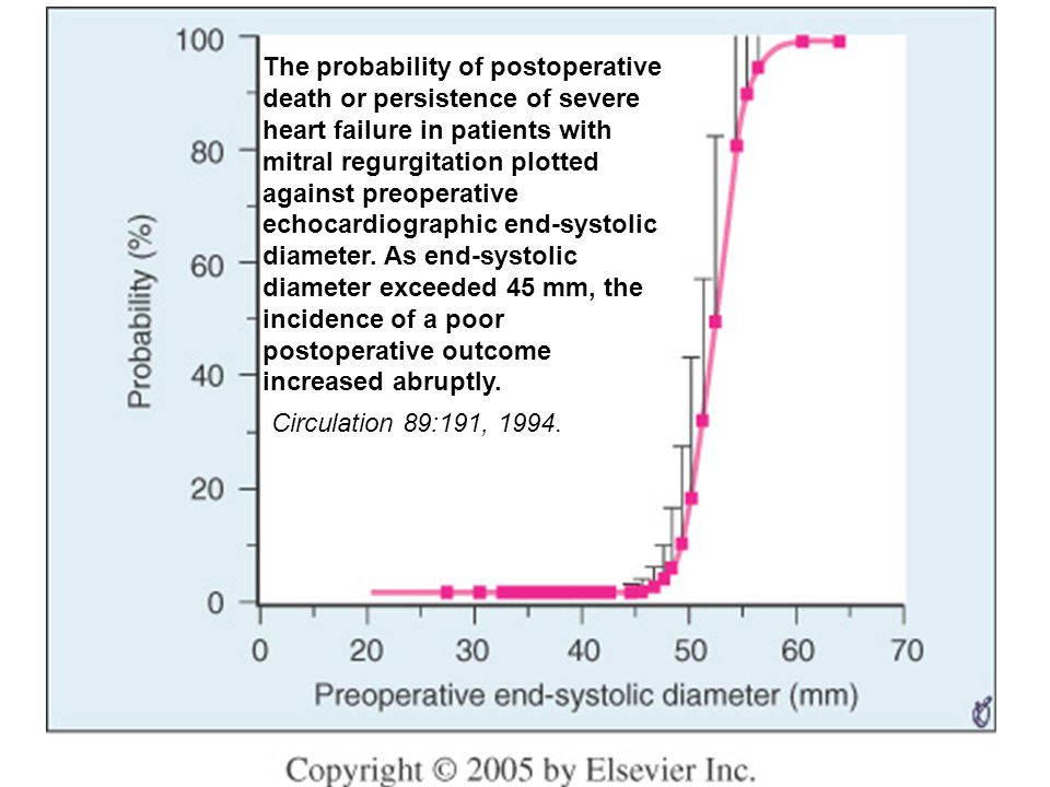 The probability of postoperative death or persistence of severe heart failure in patients with mitral regurgitation plotted against preoperative echoc