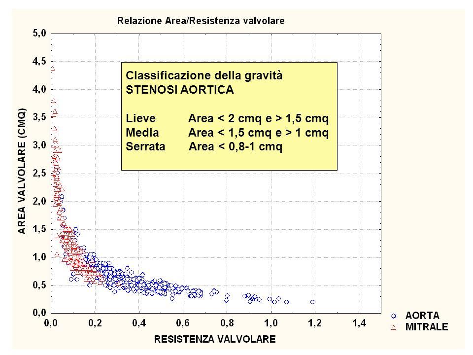 Classificazione della gravità STENOSI AORTICA Lieve Area 1,5 cmq Media Area 1 cmq Serrata Area < 0,8-1 cmq