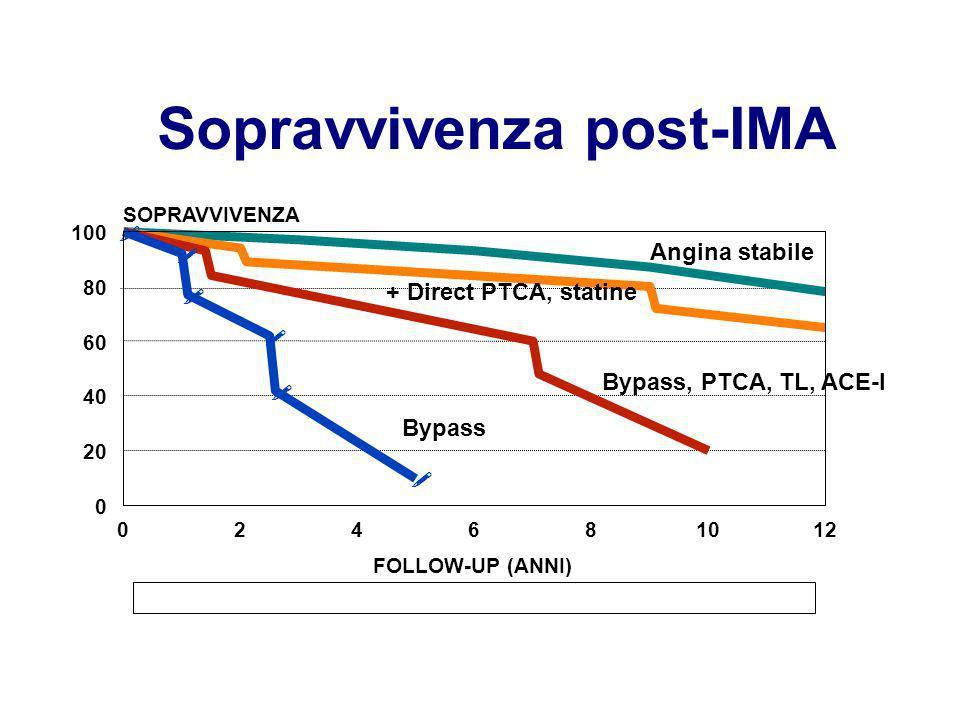 Sopravvivenza post-IMA ! ! ! ! ! ! 024681012 FOLLOW-UP (ANNI) 0 20 40 60 80 100 SOPRAVVIVENZA Bypass Bypass, PTCA, TL, ACE-I + Direct PTCA, statine An