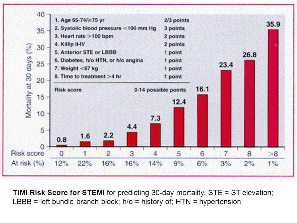 TIMI Risk Score for STEMI for predicting 30-day mortality. STE = ST elevation; LBBB = left bundle branch block; h/o = history of; HTN = hypertension.